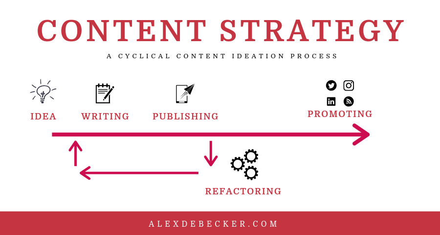 cyclical content strategy