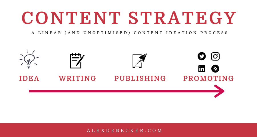 linear content strategy