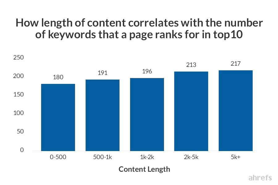 AHREFs research on keywords vs content length